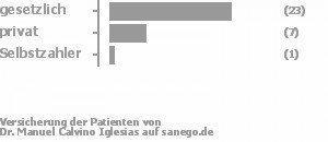 70% gesetzlich versichert,26% privat versichert,4% Selbstzahler