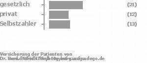 44% gesetzlich versichert,27% privat versichert,27% Selbstzahler