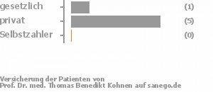14% gesetzlich versichert,71% privat versichert,0% Selbstzahler
