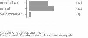 52% gesetzlich versichert,43% privat versichert,0% Selbstzahler