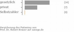 65% gesetzlich versichert,35% privat versichert,0% Selbstzahler