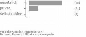 74% gesetzlich versichert,22% privat versichert,0% Selbstzahler