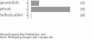 17% gesetzlich versichert,83% privat versichert,0% Selbstzahler