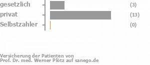 30% gesetzlich versichert,70% privat versichert,0% Selbstzahler