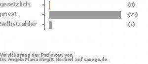 0% gesetzlich versichert,96% privat versichert,4% Selbstzahler