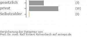 36% gesetzlich versichert,64% privat versichert,0% Selbstzahler