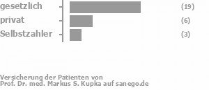 62% gesetzlich versichert,24% privat versichert,10% Selbstzahler