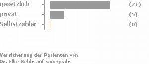 78% gesetzlich versichert,19% privat versichert,0% Selbstzahler