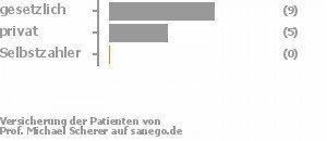 64% gesetzlich versichert,36% privat versichert,0% Selbstzahler