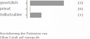 75% gesetzlich versichert,0% privat versichert,25% Selbstzahler