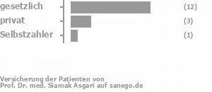 67% gesetzlich versichert,0% privat versichert,17% Selbstzahler