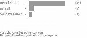 81% gesetzlich versichert,13% privat versichert,6% Selbstzahler