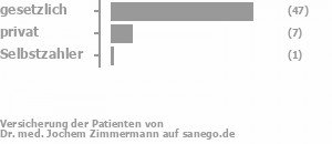 78% gesetzlich versichert,16% privat versichert,0% Selbstzahler