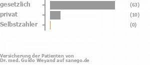 83% gesetzlich versichert,15% privat versichert,0% Selbstzahler