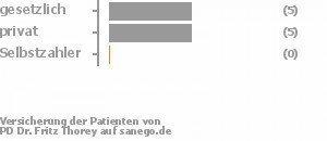 56% gesetzlich versichert,44% privat versichert,0% Selbstzahler