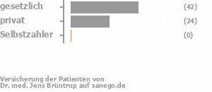 63% gesetzlich versichert,36% privat versichert,0% Selbstzahler