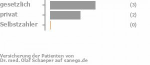 33% gesetzlich versichert,67% privat versichert,0% Selbstzahler