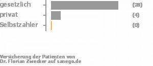 85% gesetzlich versichert,12% privat versichert,0% Selbstzahler