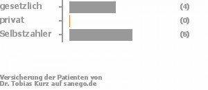 44% gesetzlich versichert,0% privat versichert,56% Selbstzahler