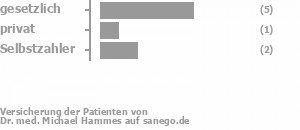 63% gesetzlich versichert,13% privat versichert,25% Selbstzahler