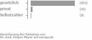 95% gesetzlich versichert,2% privat versichert,2% Selbstzahler