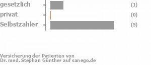 17% gesetzlich versichert,0% privat versichert,83% Selbstzahler