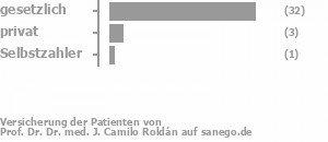 82% gesetzlich versichert,14% privat versichert,5% Selbstzahler