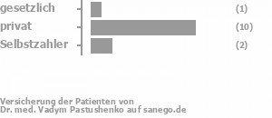 11% gesetzlich versichert,67% privat versichert,22% Selbstzahler