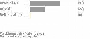 65% gesetzlich versichert,33% privat versichert,0% Selbstzahler