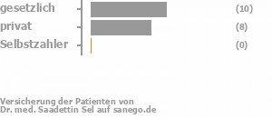 53% gesetzlich versichert,40% privat versichert,0% Selbstzahler