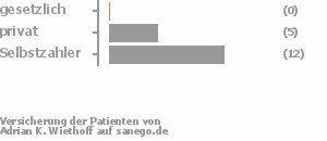 0% gesetzlich versichert,29% privat versichert,71% Selbstzahler