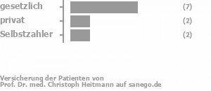 57% gesetzlich versichert,29% privat versichert,14% Selbstzahler