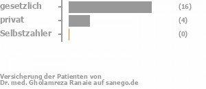 69% gesetzlich versichert,23% privat versichert,0% Selbstzahler