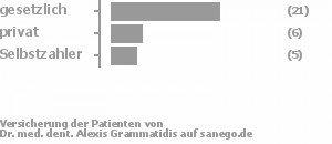 69% gesetzlich versichert,21% privat versichert,10% Selbstzahler