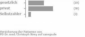 42% gesetzlich versichert,52% privat versichert,6% Selbstzahler