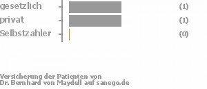 33% gesetzlich versichert,33% privat versichert,0% Selbstzahler