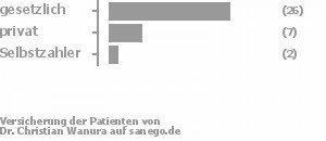 72% gesetzlich versichert,19% privat versichert,3% Selbstzahler