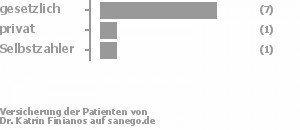 75% gesetzlich versichert,13% privat versichert,13% Selbstzahler