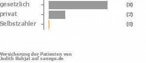 78% gesetzlich versichert,22% privat versichert,0% Selbstzahler