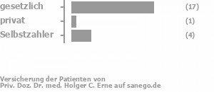 82% gesetzlich versichert,0% privat versichert,18% Selbstzahler