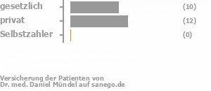 39% gesetzlich versichert,61% privat versichert,0% Selbstzahler