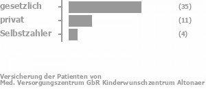70% gesetzlich versichert,22% privat versichert,5% Selbstzahler