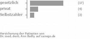74% gesetzlich versichert,16% privat versichert,11% Selbstzahler