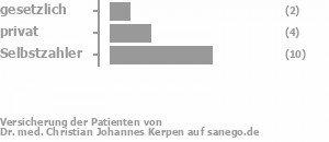 13% gesetzlich versichert,19% privat versichert,63% Selbstzahler