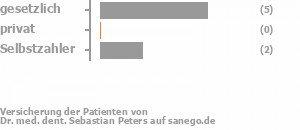67% gesetzlich versichert,0% privat versichert,33% Selbstzahler