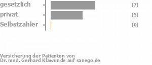 58% gesetzlich versichert,42% privat versichert,0% Selbstzahler
