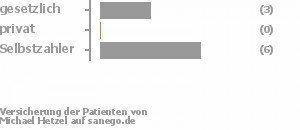 38% gesetzlich versichert,0% privat versichert,63% Selbstzahler