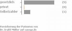 83% gesetzlich versichert,0% privat versichert,17% Selbstzahler