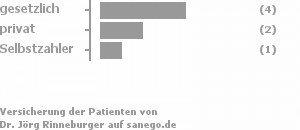 50% gesetzlich versichert,25% privat versichert,13% Selbstzahler