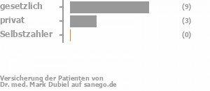 70% gesetzlich versichert,30% privat versichert,0% Selbstzahler